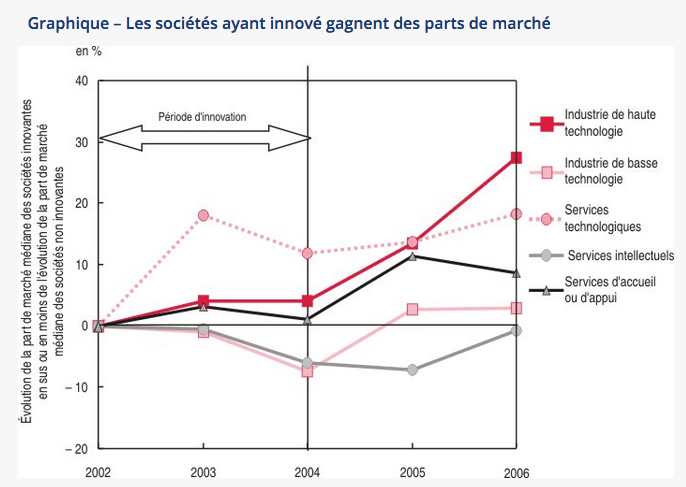 innovation-gain-parts-marche