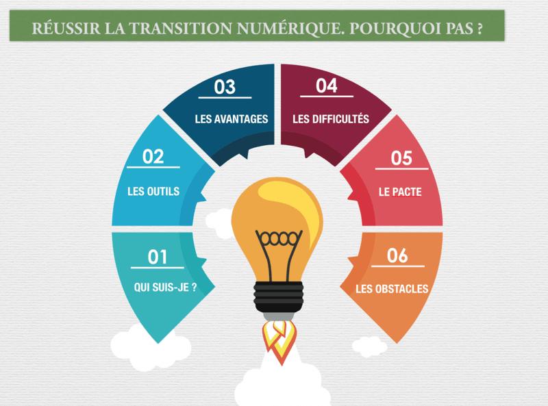 transition-numerique