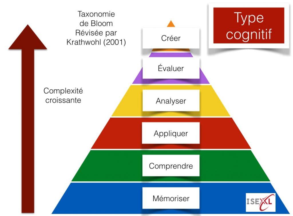 taxonomie-type-cognitif