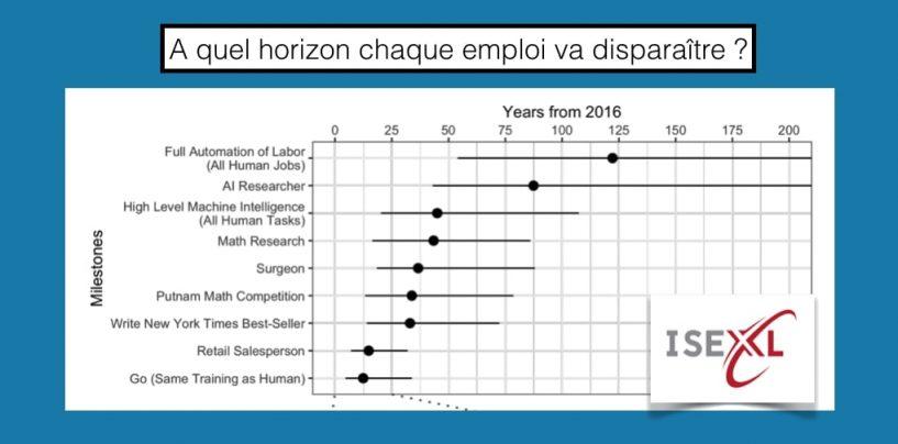 A quel horizon chaque emploi va disparaître à cause de l'intelligence artificielle ?